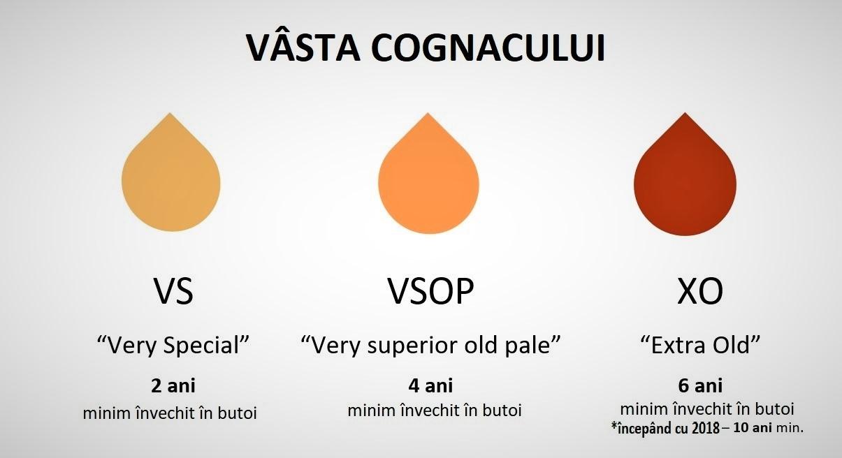 Varsta Cognac VS VSOP XO
